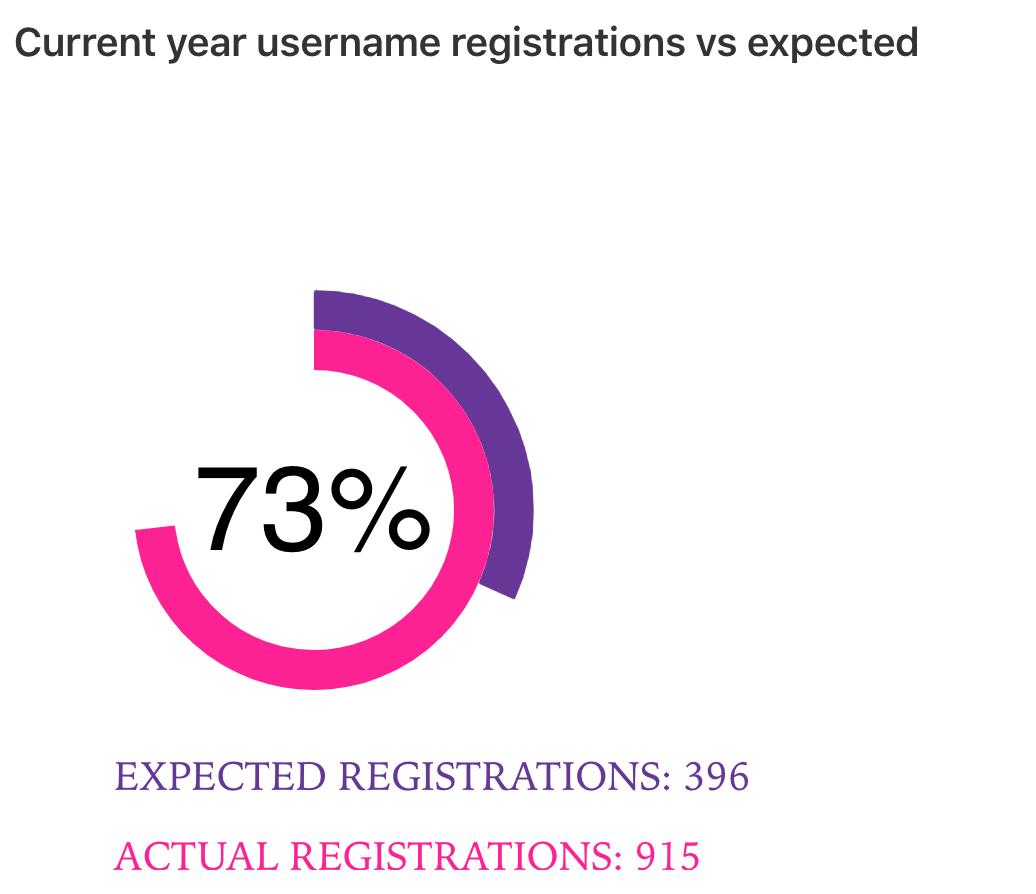 Ens Usernames Datapoints 1 5 Quarters Into Launch
